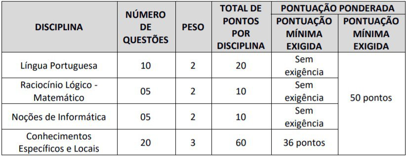 cargos 33 - Concurso GCM de Barra do Corda (MA) 2020: Inscrições encerradas