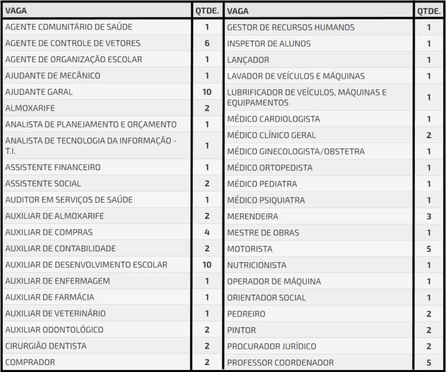cargos 52 - Concurso Prefeitura de Ibirarema SP: Inscrições abertas com 181 vagas!