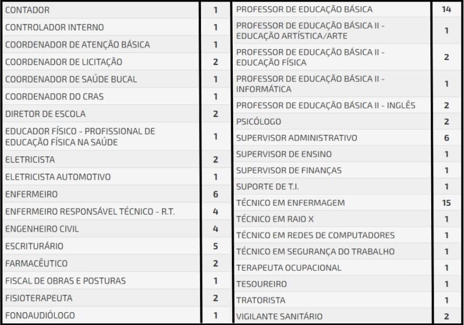 cargos 54 - Concurso Prefeitura de Ibirarema SP: Inscrições abertas com 181 vagas!