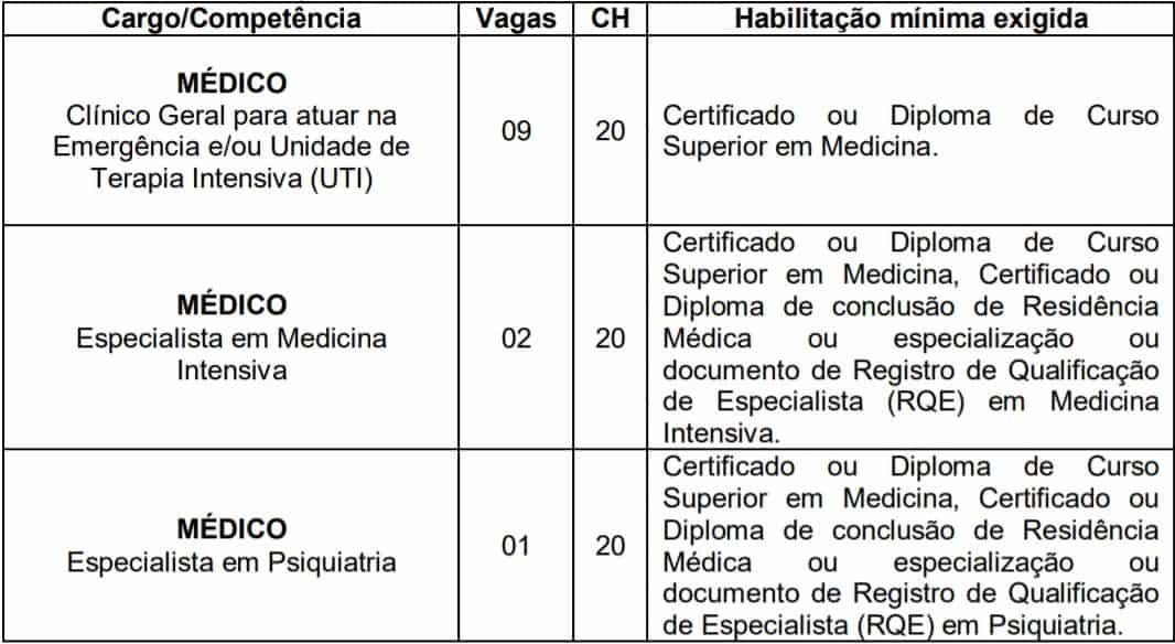 cargos 63 - Processo Seletivo SES SC 2020: Inscrições encerradas