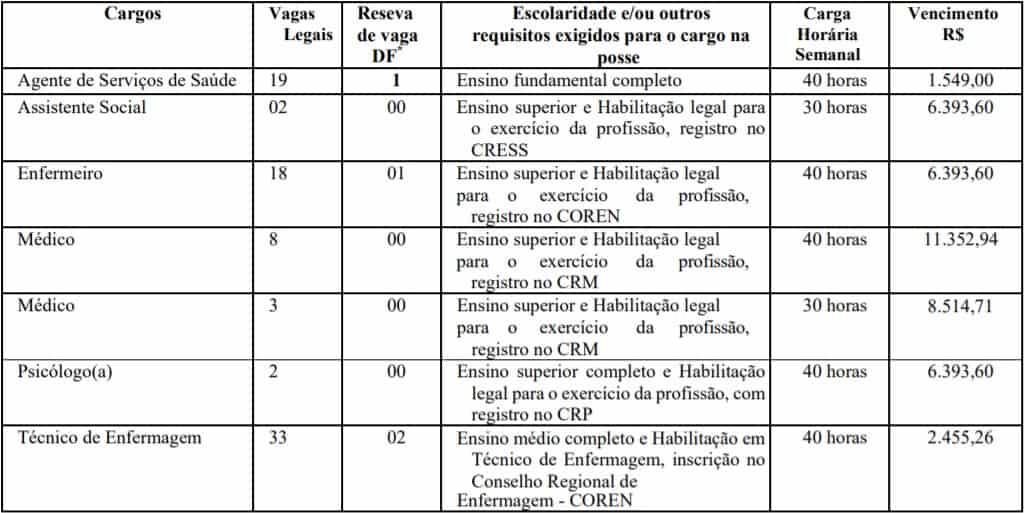 cargos - Processo Seletivo Prefeitura de Sinop - MT: Inscrições encerradas