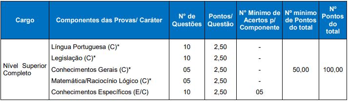 prova - Concurso Câmara de Santiago do Sul SC