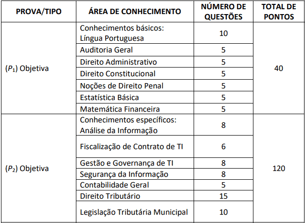 provas 1 - Concurso Prefeitura de Aracaju SE 2020: Provas previstas para dia 13/12/20
