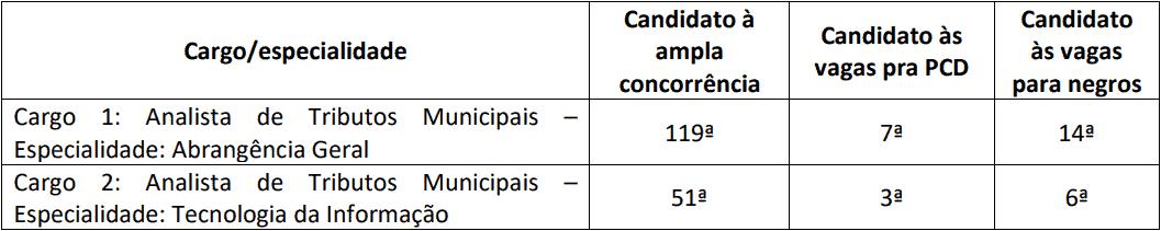 provas objetiva 1 5 - Concurso Prefeitura de Aracaju SE 2020: Provas previstas para dia 13/12/20