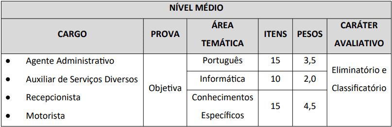 provas objetivas  - Concurso Câmara de Cerro Corá - RN