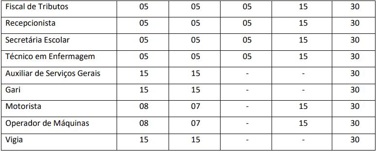 provas objetivas 1 11 - Concurso Prefeitura de Paranapoema PR: Saiu Edital com 32 vagas