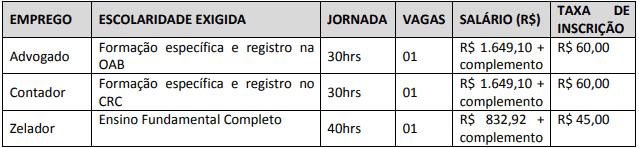 vagas 3 - Concurso Saeman de Manduri - SP