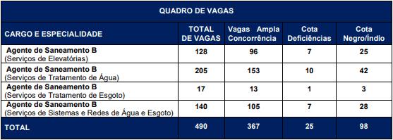 vagas 4 - Processo Seletivo CEDAE RJ 2020: Inscrições encerradas