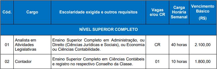 vagas 9 - Concurso Câmara de Santiago do Sul SC: Inscrições abertas