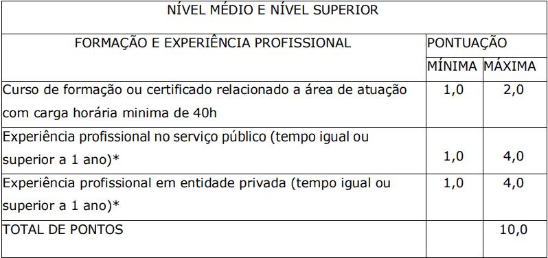 Avaliacao de experiencia profissional 1 1 - Processo Seletivo Prefeitura de Santa Cruz dos Milagres-PI