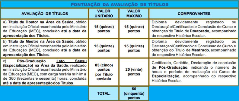 Avaliacao de titulos 1 15 - Processo Seletivo Simplificado Prefeitura de Jaboticabal SP