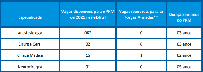 VAGAS 8 - Concurso Residência Médica Ribeirão Preto SP