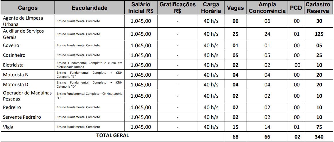 cargos 1 100 - Concurso Prefeitura de Mari PB: Provas dia 10/01/21