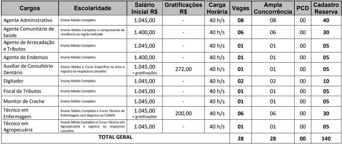 cargos 1 101 - Concurso Prefeitura de Mari PB: Provas dia 10/01/21