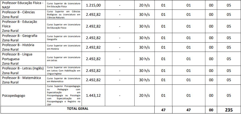 cargos 1 103 - Concurso Prefeitura de Mari PB: Provas dia 10/01/21