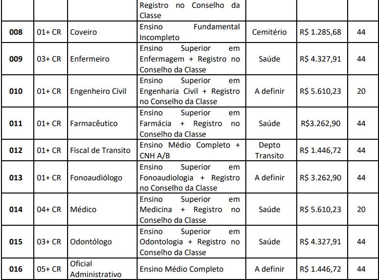 cargos 1 106 - Concurso de Jaciara MT: Inscrições abertas para 74 vagas