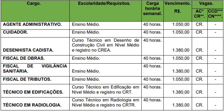 cargos 1 113 - Concurso Prefeitura de Corumbiara RO