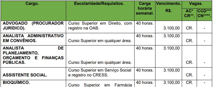 cargos 1 114 - Concurso Prefeitura de Corumbiara RO: Inscrições abertas