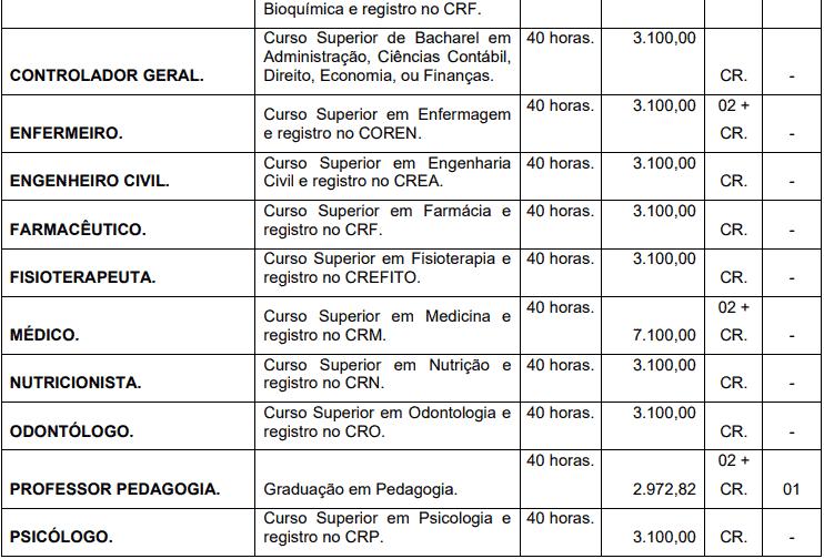 cargos 1 115 - Concurso Prefeitura de Corumbiara RO: Inscrições abertas