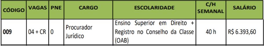 cargos 1 118 - Concurso PGM Sinop MT: Saiu Edital com 4 vagas para Procurador!