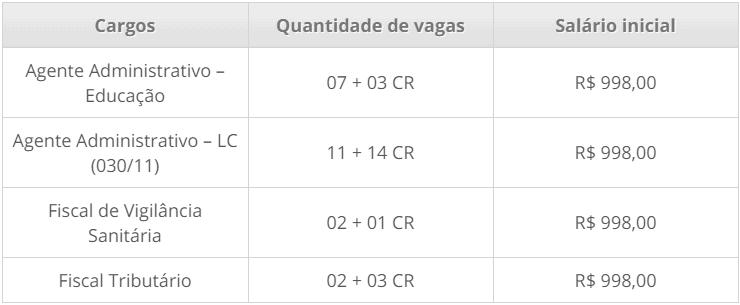cargos 1 123 - Concurso Prefeitura Costa Marques - RO: Inscrições encerradas