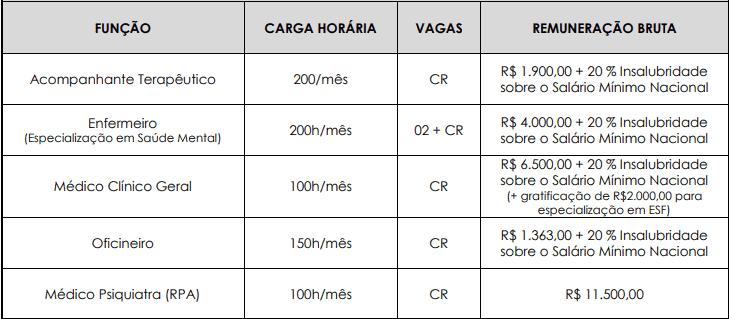 cargos 1 128 - Processo Seletivo Prefeitura de Viamão RS: Inscrições encerradas