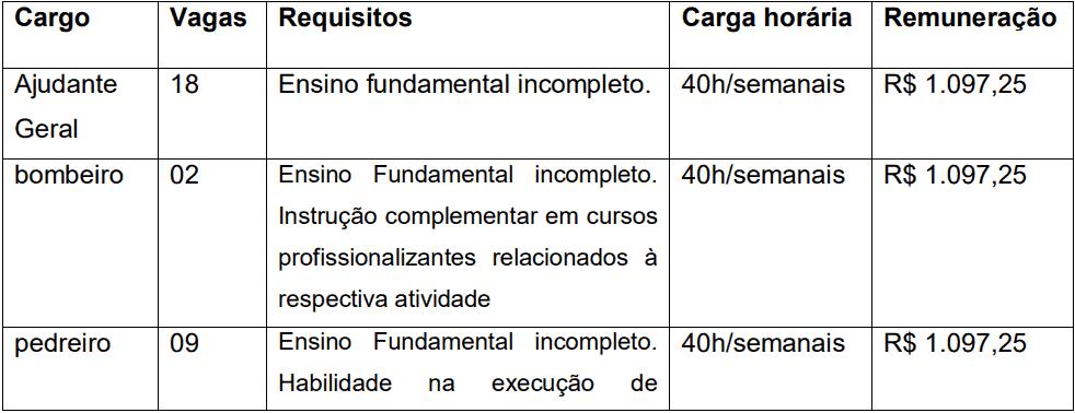 cargos 1 133 - Processo Seletivo Prefeitura de João Monlevade-MG