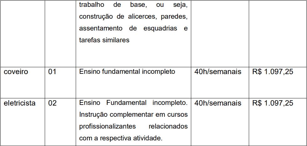 cargos 1 134 - Processo Seletivo Prefeitura de João Monlevade-MG