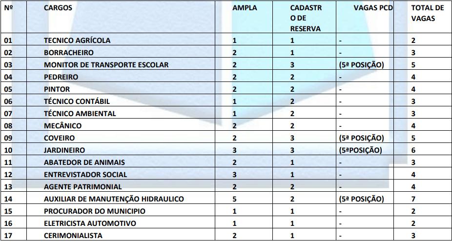 cargos 1 136 - Concurso Prefeitura de Apicum-Açu MA: Suspenso