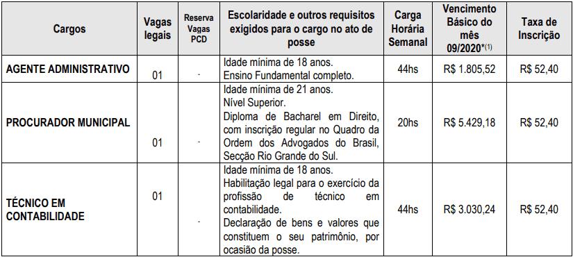 cargos 1 140 - Concurso Prefeitura de São José do Hortêncio-RS: Provas suspensas