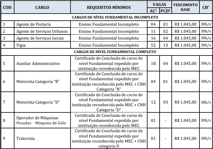 cargos 1 141 - Concurso Prefeitura Marapanim-PA 2020: Inscrições encerradas