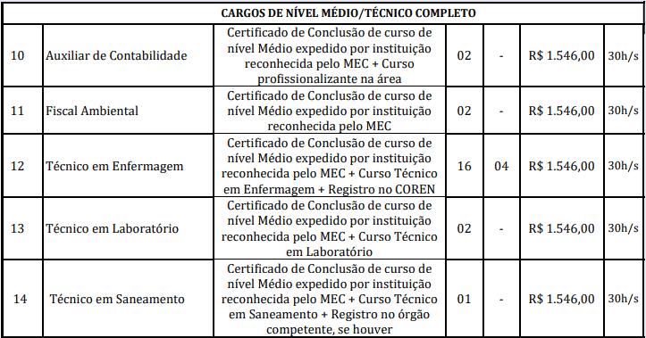 cargos 1 142 - Concurso Prefeitura Marapanim-PA 2020: Inscrições encerradas