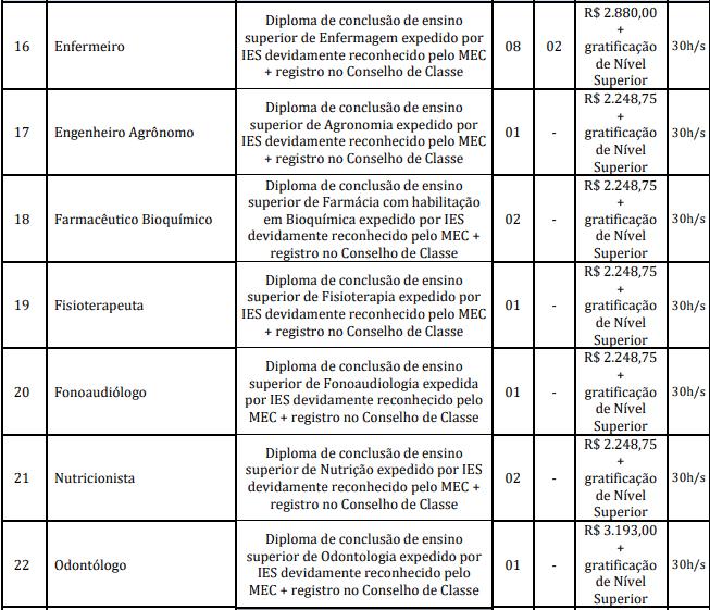 cargos 1 145 - Concurso Prefeitura Marapanim-PA 2020: Inscrições encerradas
