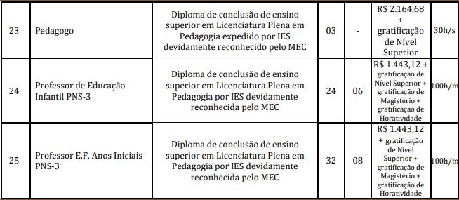 cargos 1 146 - Concurso Prefeitura Marapanim-PA 2020: Inscrições encerradas