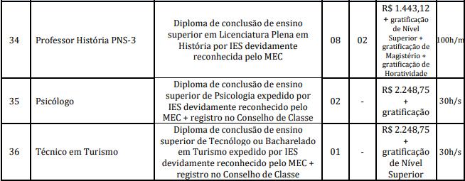 cargos 1 149 - Concurso Prefeitura Marapanim-PA 2020: Inscrições encerradas