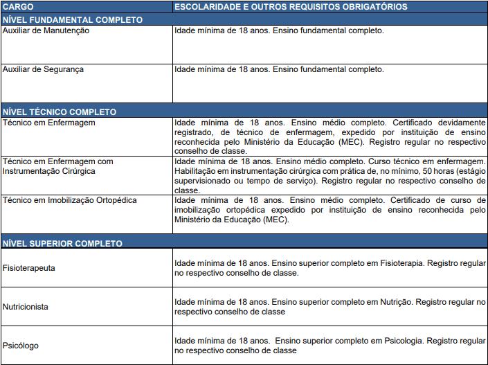 cargos 1 151 - Concurso Fundação Hospitalar Getúlio Vargas Tramandaí RS: Inscrições abertas com 10 vagas para todos os níveis