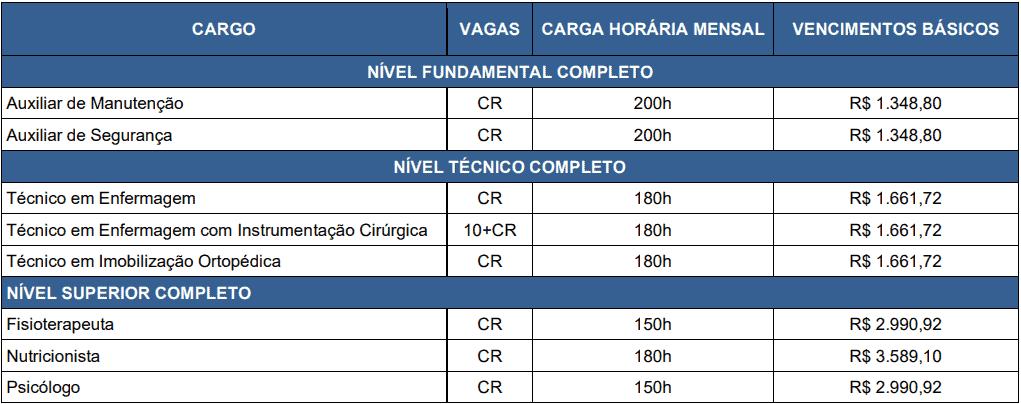 cargos 1 153 - Concurso Fundação Hospitalar Getúlio Vargas Tramandaí RS: Inscrições abertas com 10 vagas para todos os níveis