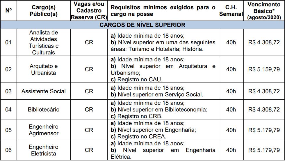cargos 1 154 - Processo Seletivo Prefeitura de Videira-SC PMV