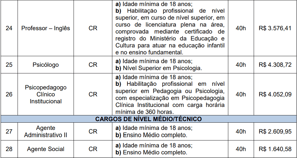 cargos 1 161 - Processo Seletivo Prefeitura de Videira-SC PMV