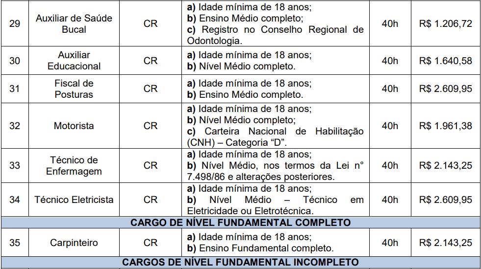 cargos 1 162 - Processo Seletivo Prefeitura de Videira-SC PMV