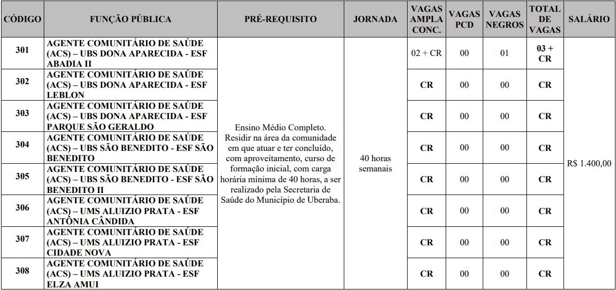 cargos 1 167 - Processo Seletivo Prefeitura de Uberaba MG