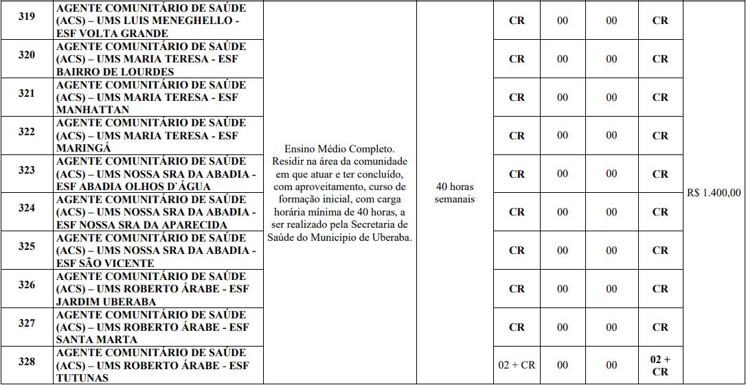 cargos 1 170 - Processo Seletivo Prefeitura de Uberaba MG