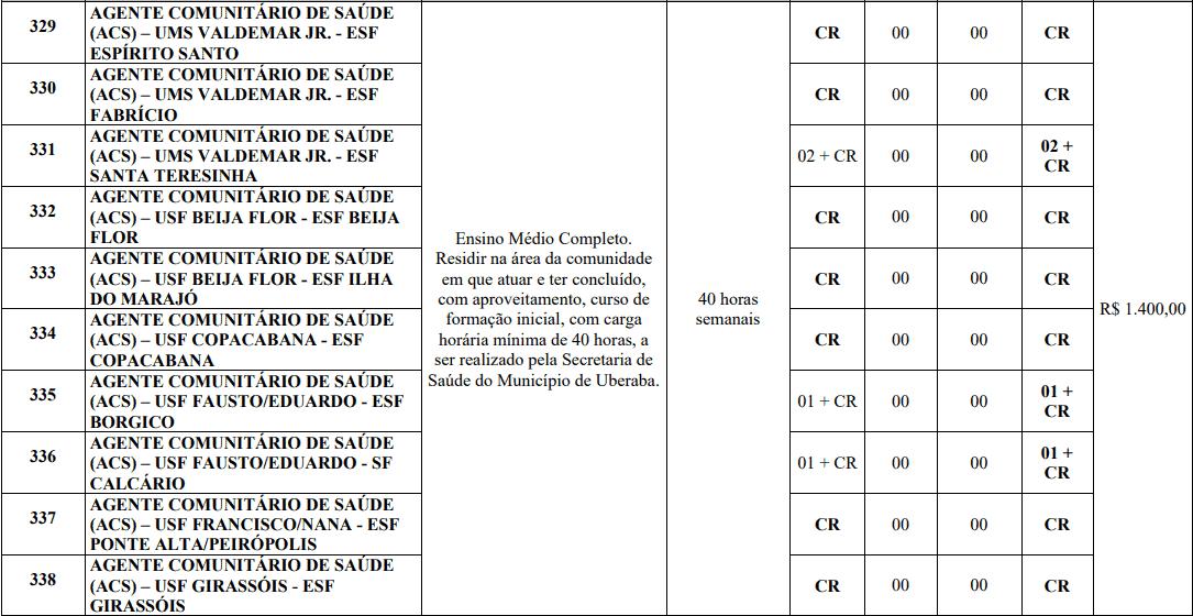 cargos 1 171 - Processo Seletivo Prefeitura de Uberaba MG