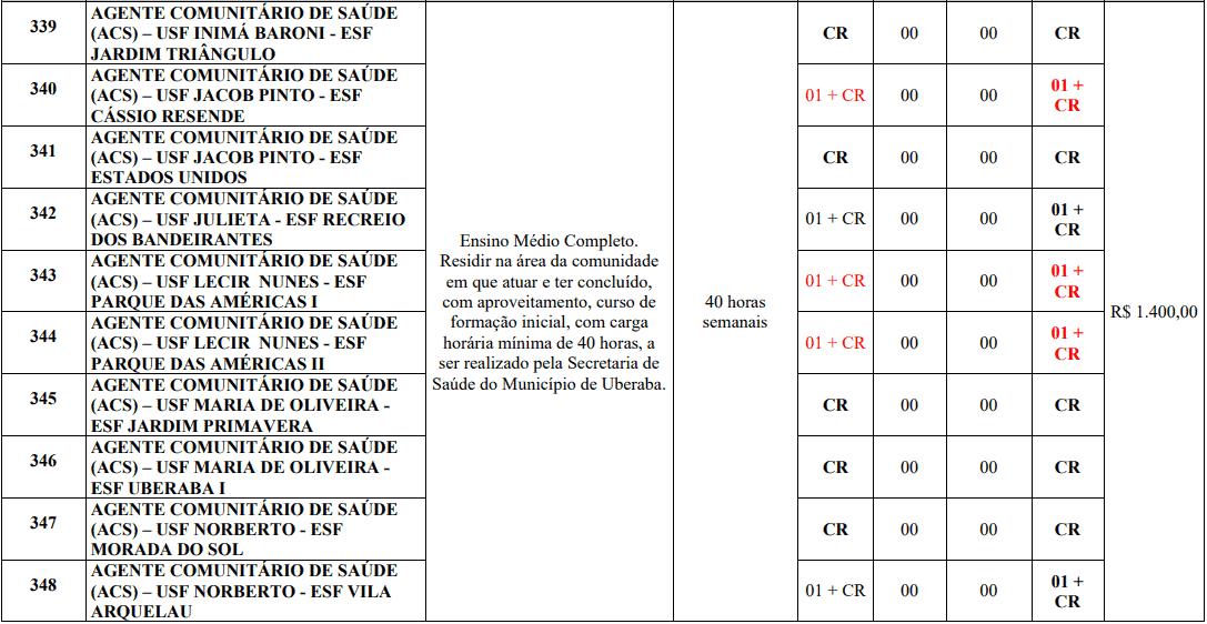 cargos 1 172 - Processo Seletivo Prefeitura de Uberaba MG