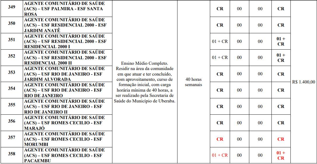 cargos 1 173 - Processo Seletivo Prefeitura de Uberaba MG