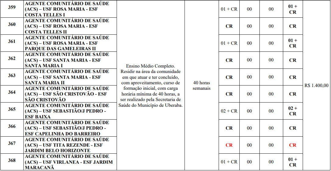 cargos 1 174 - Processo Seletivo Prefeitura de Uberaba MG