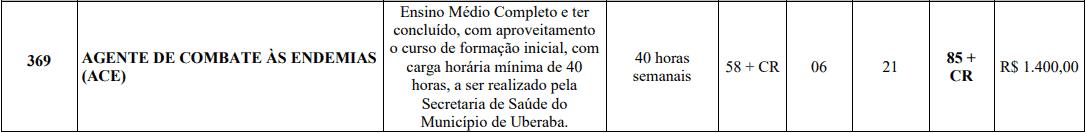 cargos 1 175 - Processo Seletivo Prefeitura de Uberaba MG