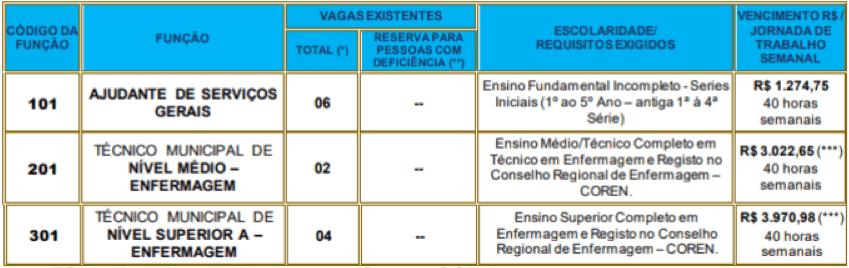 cargos 1 176 - Processo Seletivo Simplificado Prefeitura de Jaboticabal SP