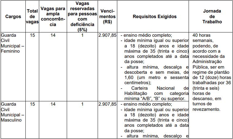 cargos 1 185 - Concurso Prefeitura de Santo André SP: Inscrições abertas para Guarda Municipal