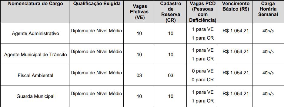 cargos 1 187 - Concurso Prefeitura de Trairi CE: Edital suspenso